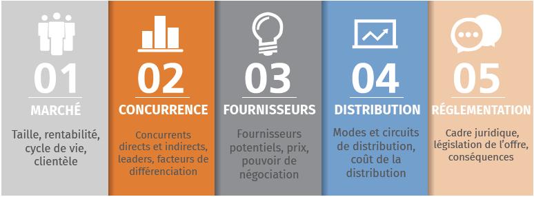 Processus de l'étude documentaire en 5 étapes :  1 - Marché  2 - Concurrence 3 - Fournisseurs  4 - Distribution  5 - Réglementation