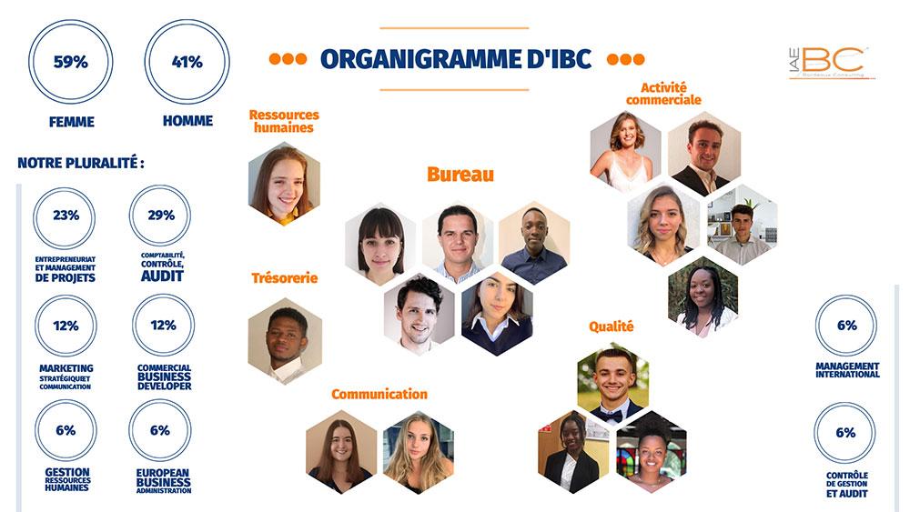 Organigramme des membres 2021 de IBC. Nous montrons notre pluralité des masters et cela fait notre force.